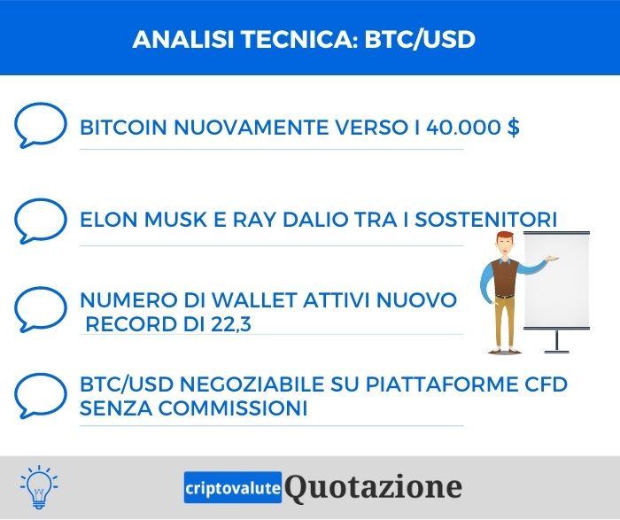 Analisi tecnica Bitcoin Dollaro - 06 Febbraio 2021