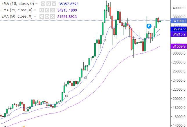 Grafico Bitcoin Dollaro - 06 Febbraio 2021