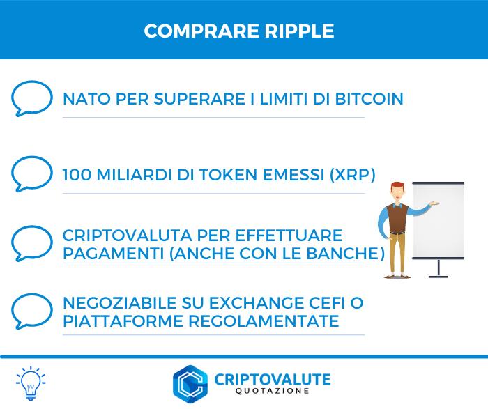 Comprare Ripple - Riepilogo